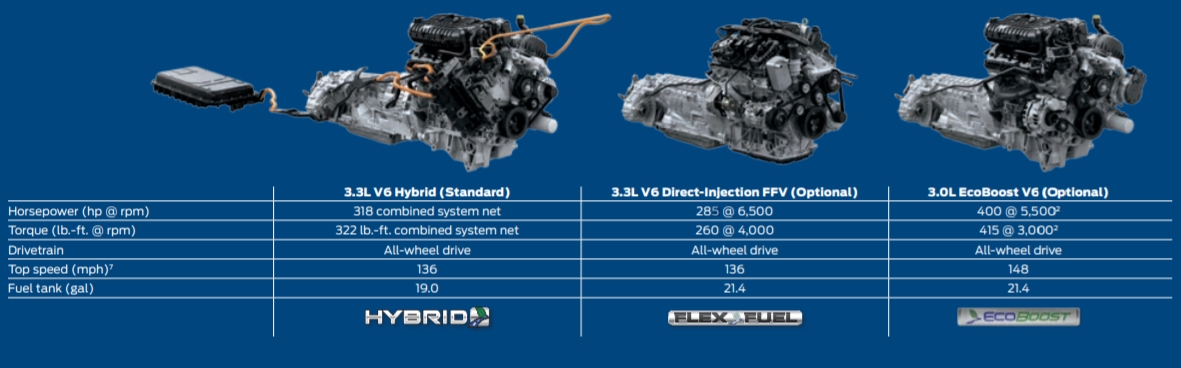 2020 Ford Interceptor Utility Engine Comparison